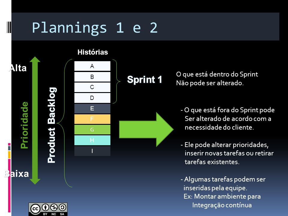 Plannings 1 e 2 Alta Sprint 1 Product Backlog Prioridade Baixa