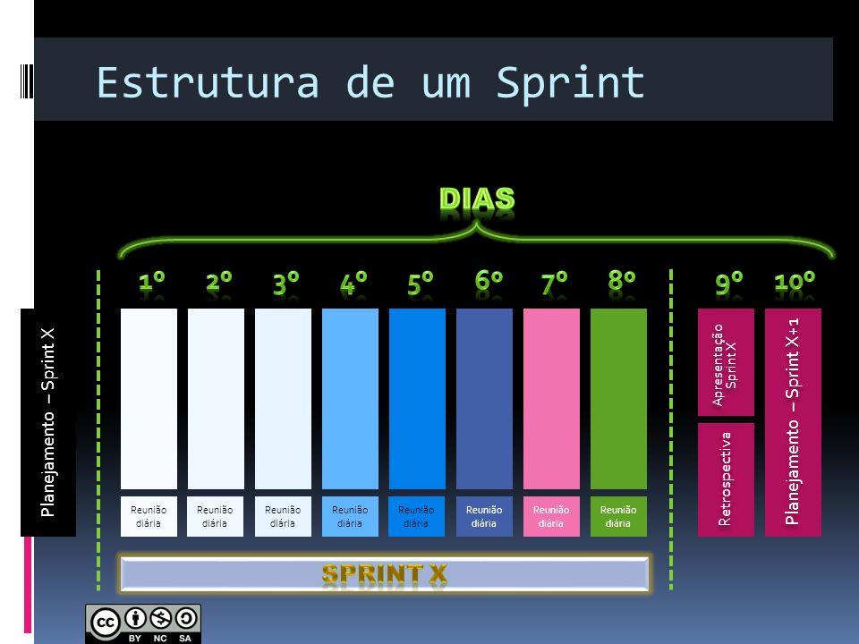 Estrutura de um Sprint dias 1º 2º 3º 4º 5º 6º 7º 8º 9º 10º Sprint X