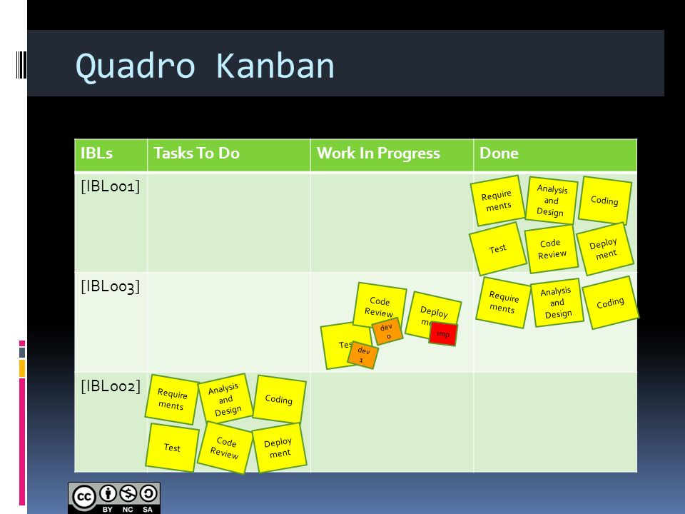 Quadro Kanban IBLs Tasks To Do Work In Progress Done [IBL001] [IBL003]