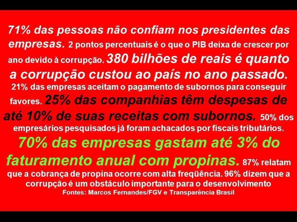 71% das pessoas não confiam nos presidentes das empresas