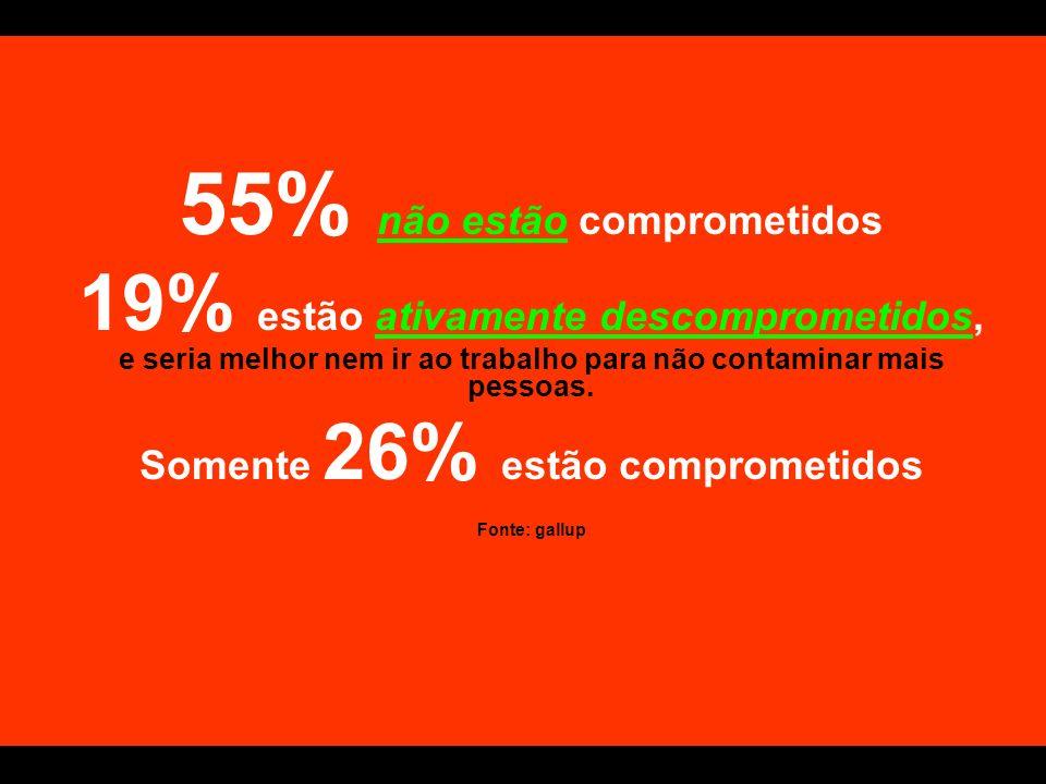 55% não estão comprometidos Somente 26% estão comprometidos
