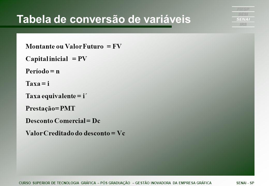 Tabela de conversão de variáveis