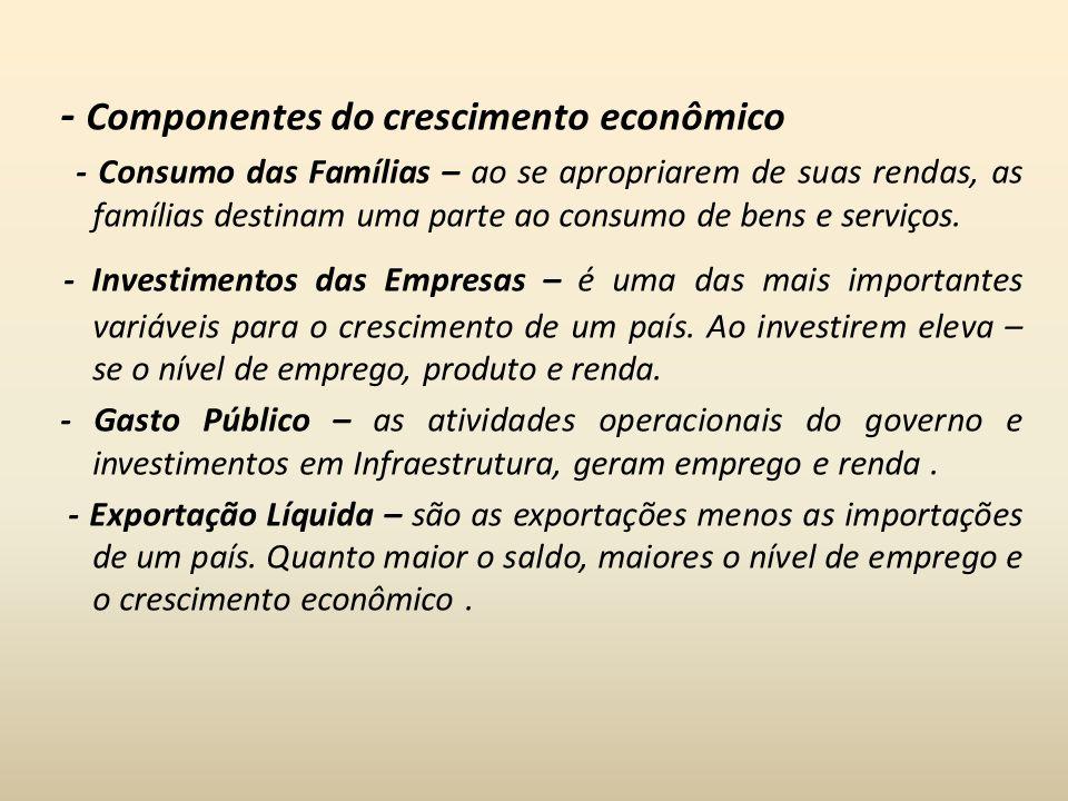 - Componentes do crescimento econômico