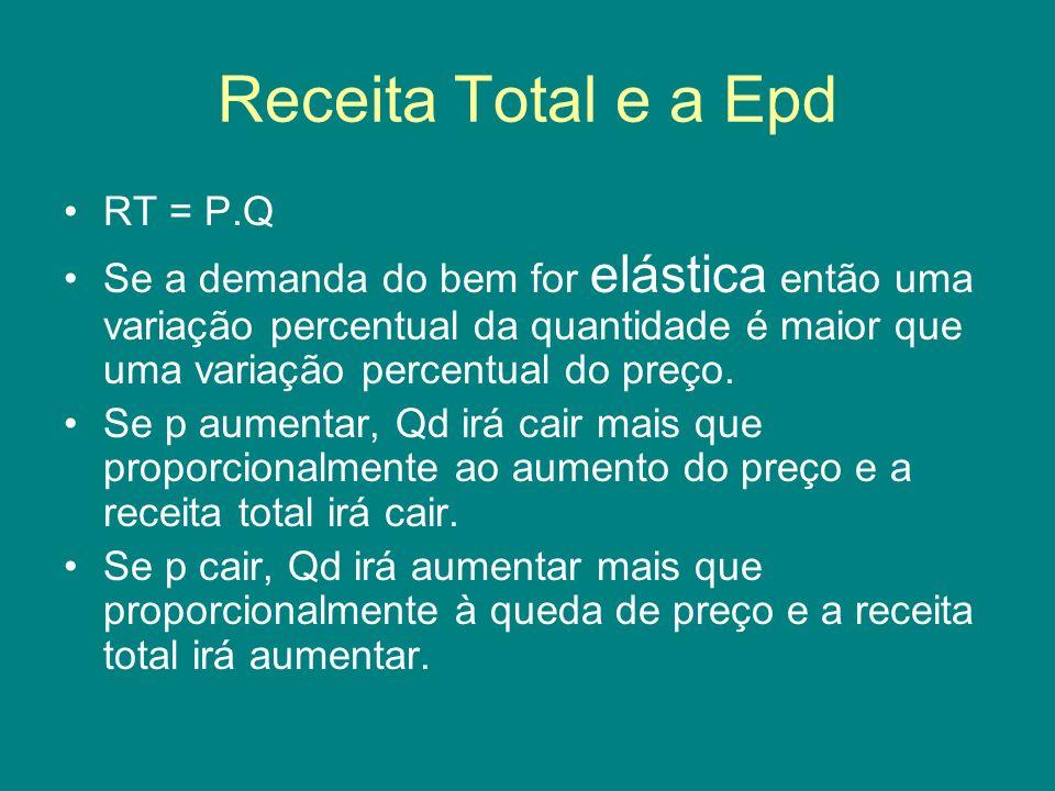 Receita Total e a Epd RT = P.Q
