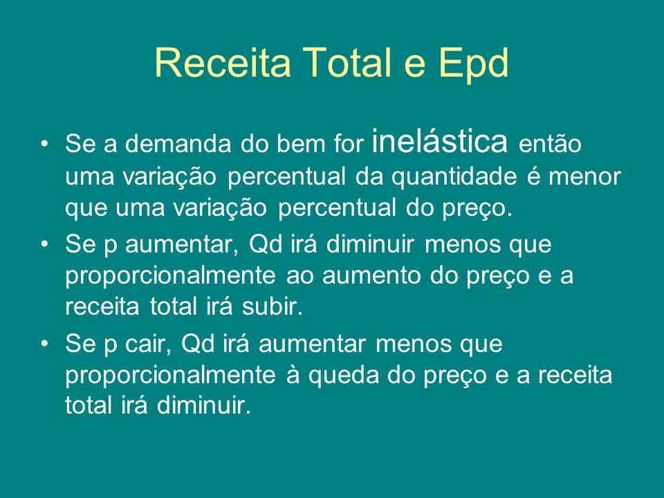 Receita Total e Epd Se a demanda do bem for inelástica então uma variação percentual da quantidade é menor que uma variação percentual do preço.