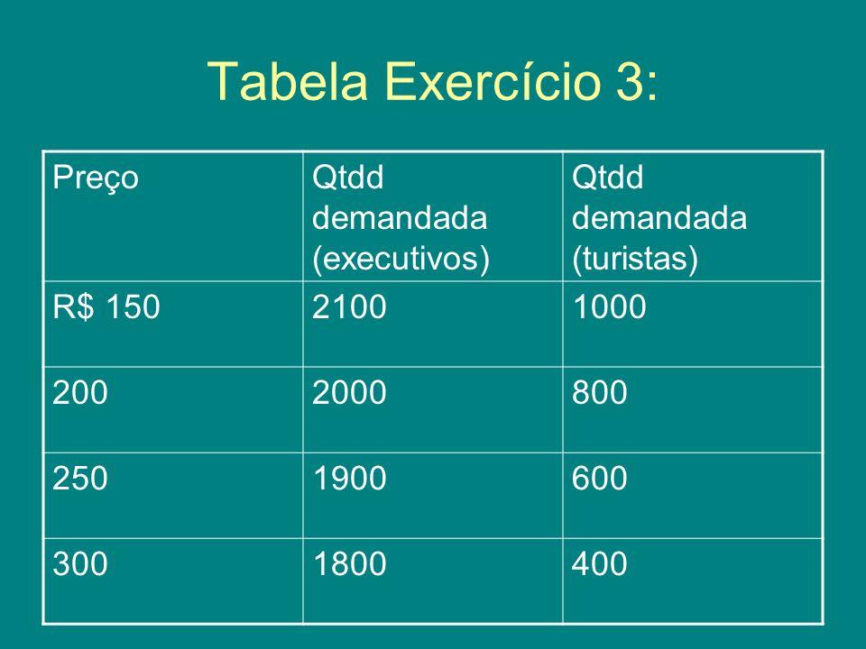 Tabela Exercício 3: Preço Qtdd demandada (executivos)