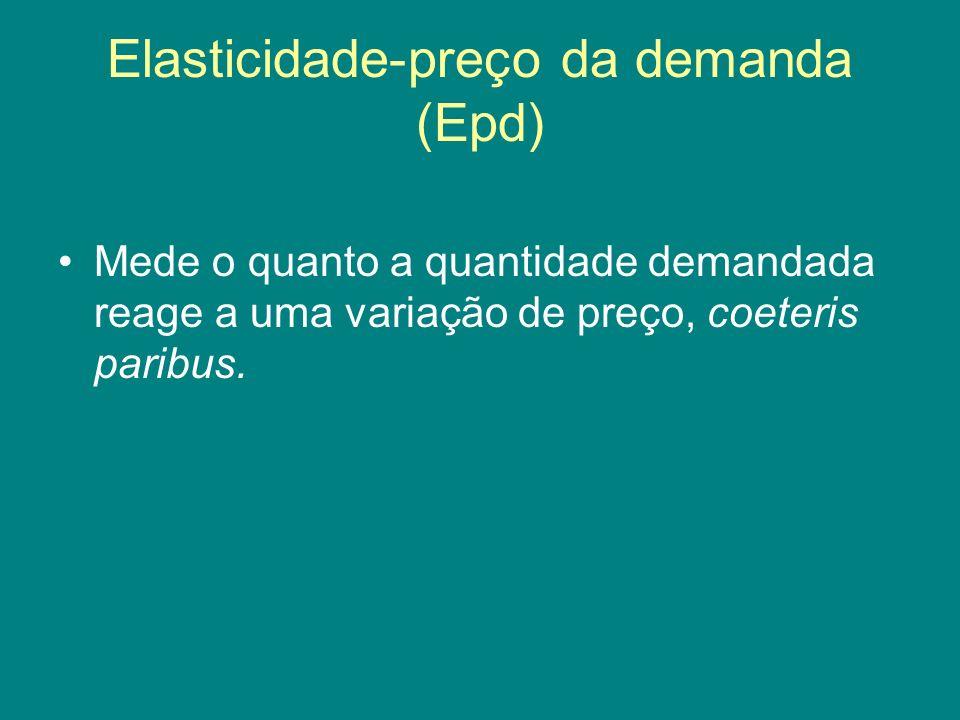 Elasticidade-preço da demanda (Epd)