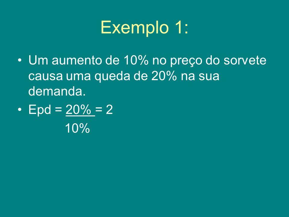 Exemplo 1: Um aumento de 10% no preço do sorvete causa uma queda de 20% na sua demanda. Epd = 20% = 2.