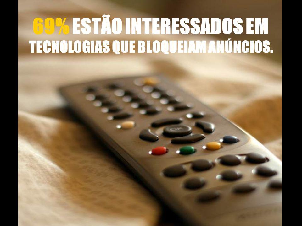 69% ESTÃO INTERESSADOS EM TECNOLOGIAS QUE BLOQUEIAM ANÚNCIOS.