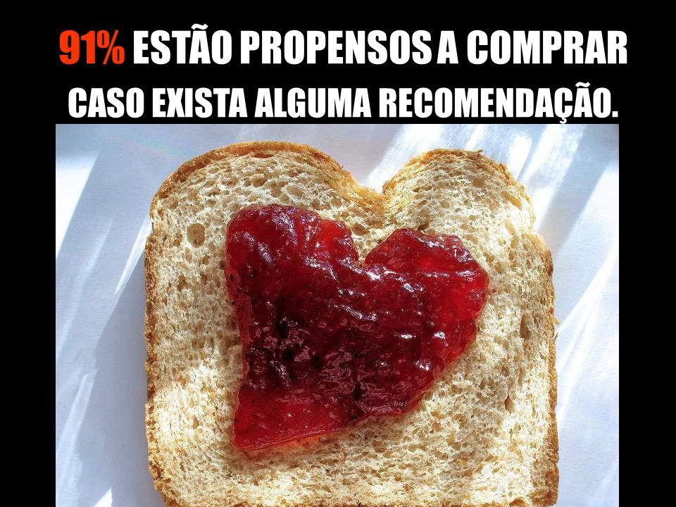 91% ESTÃO PROPENSOS A COMPRAR