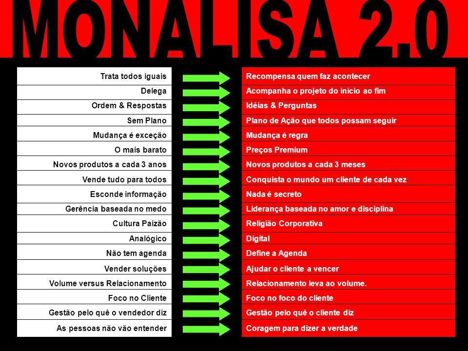 MONALISA 2.0 Trata todos iguais Recompensa quem faz acontecer Delega