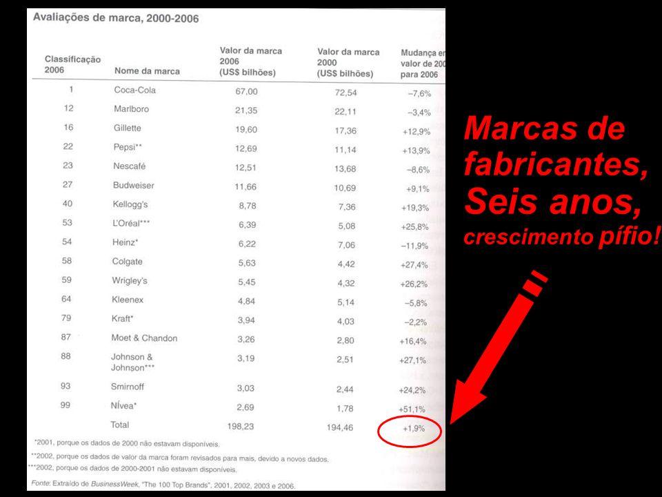 Marcas de fabricantes, Seis anos, crescimento pífio!