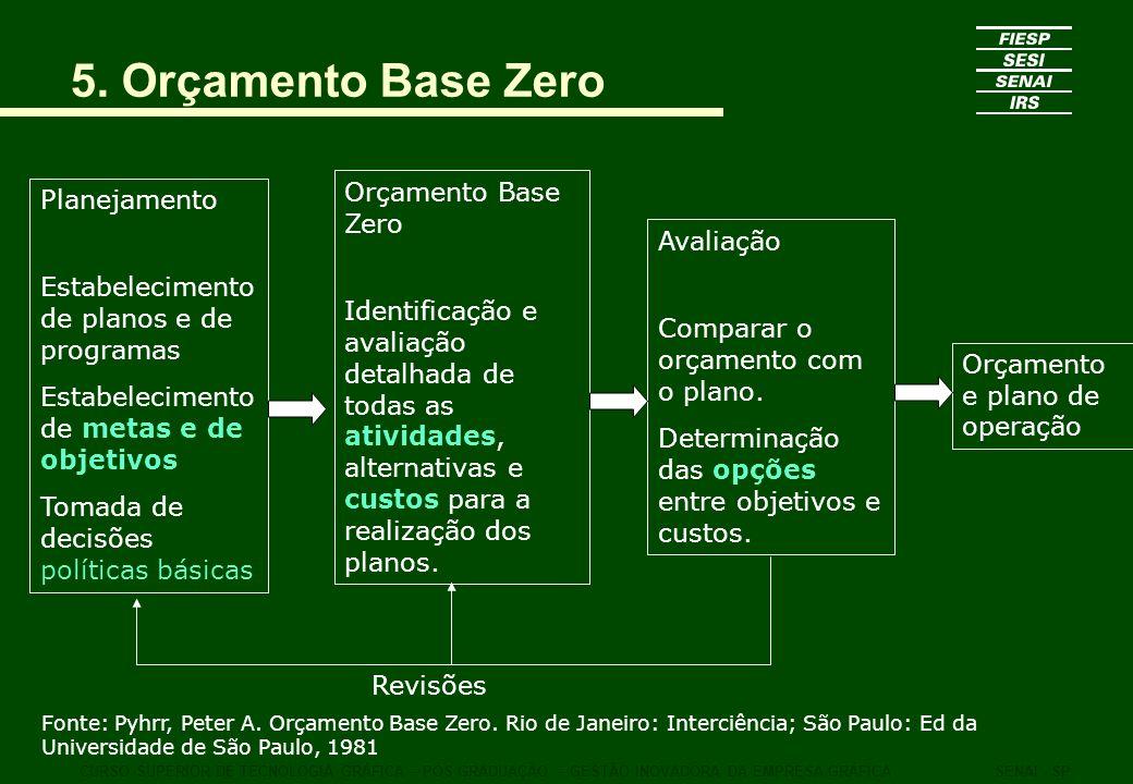 5. Orçamento Base Zero Orçamento Base Zero Planejamento