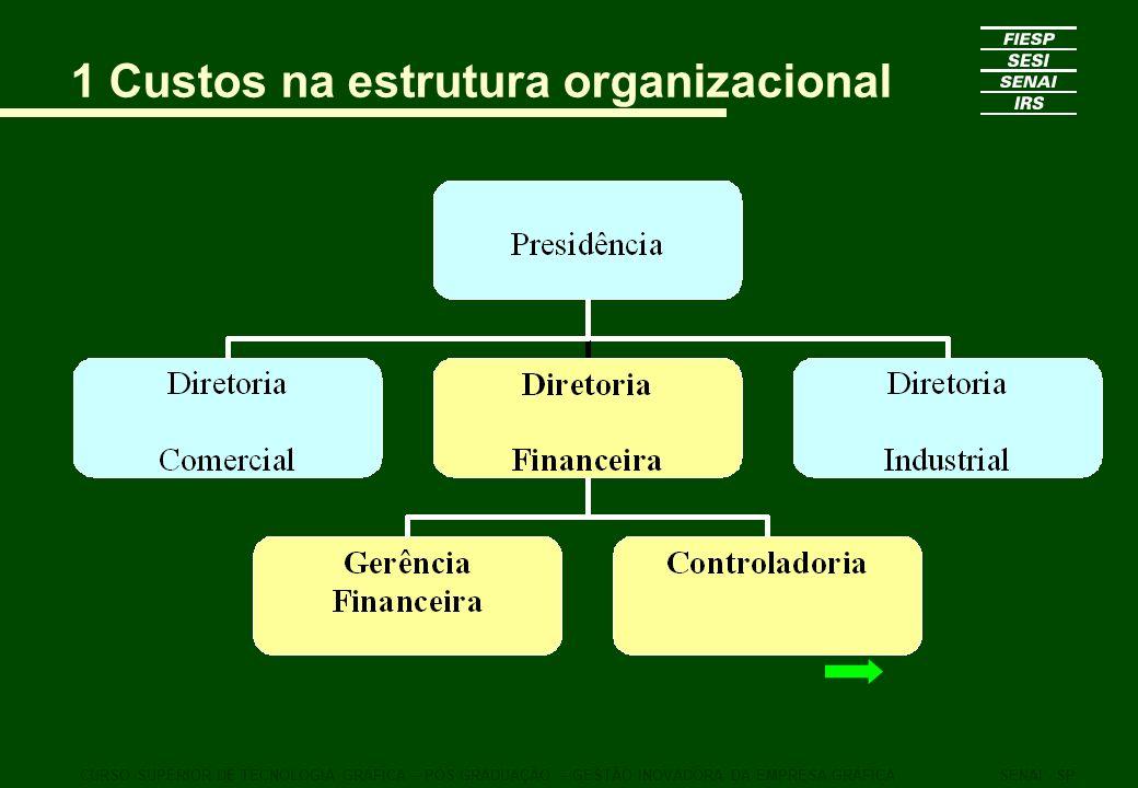 1 Custos na estrutura organizacional