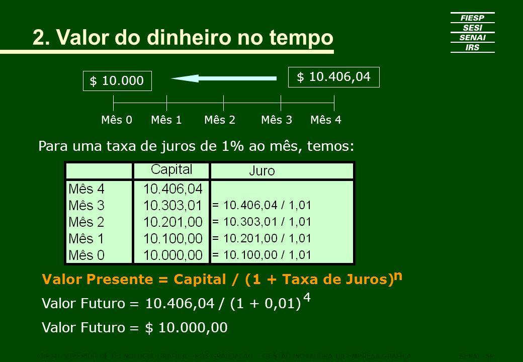 2. Valor do dinheiro no tempo