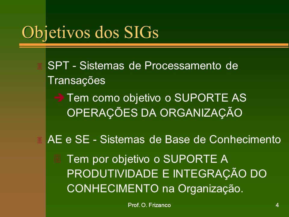 Objetivos dos SIGs SPT - Sistemas de Processamento de Transações