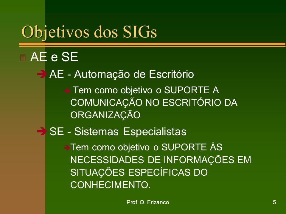 Objetivos dos SIGs AE e SE AE - Automação de Escritório