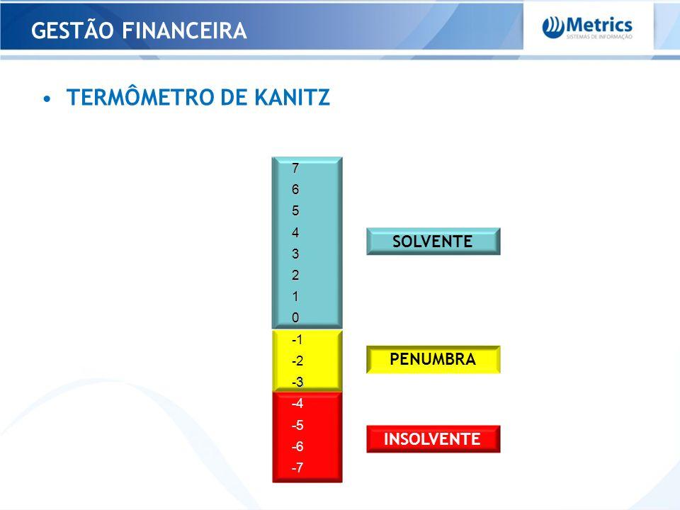 GESTÃO FINANCEIRA TERMÔMETRO DE KANITZ SOLVENTE PENUMBRA INSOLVENTE 7