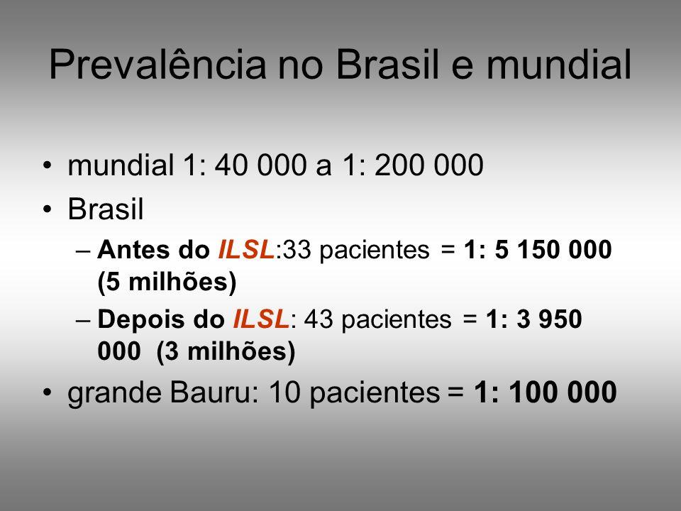 Prevalência no Brasil e mundial