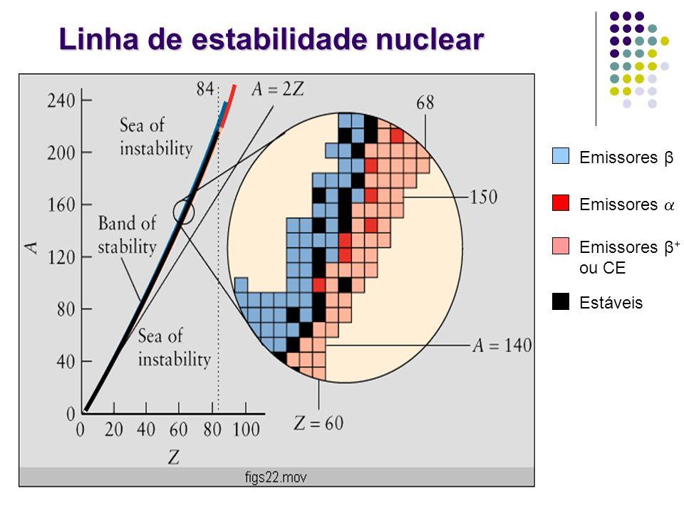 Linha de estabilidade nuclear