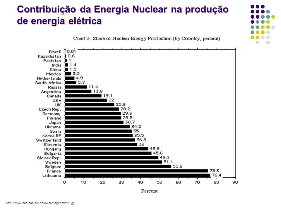 Contribuição da Energia Nuclear na produção de energia elétrica