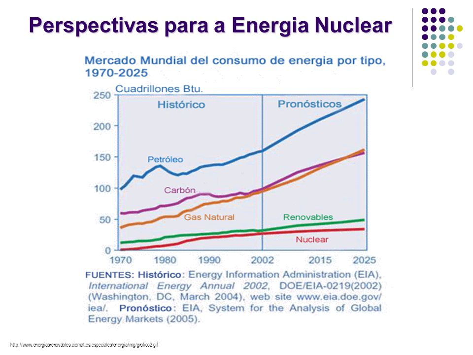 Perspectivas para a Energia Nuclear