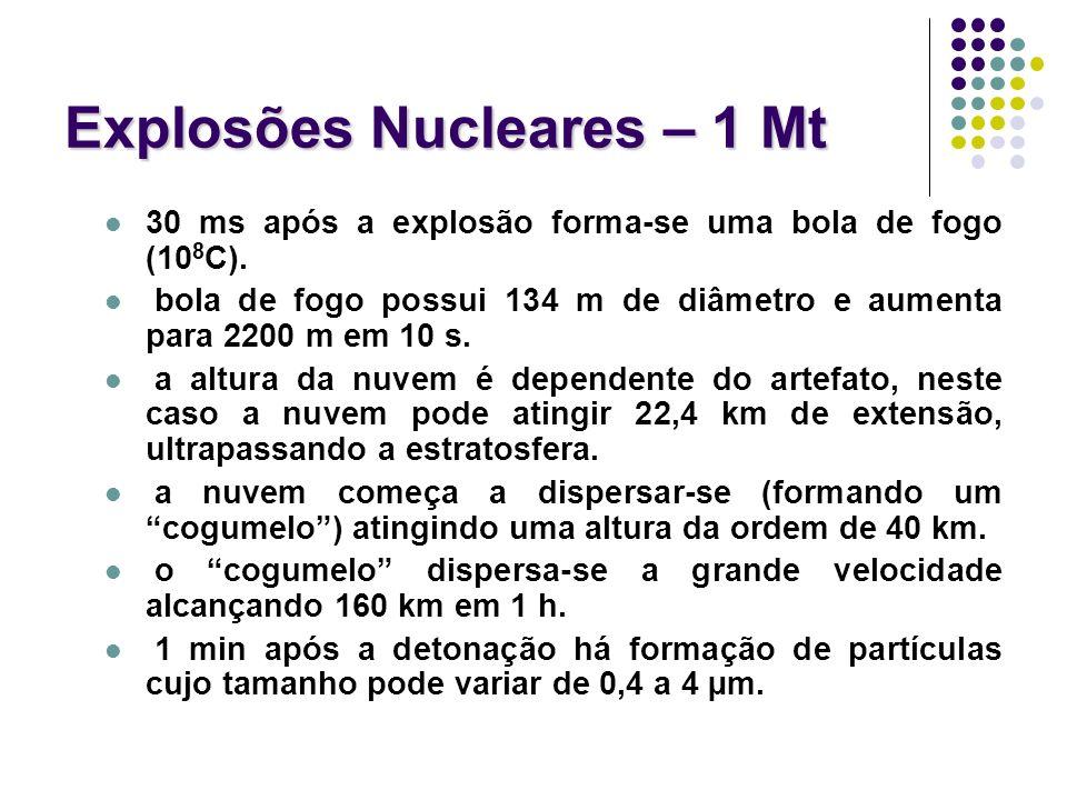 Explosões Nucleares – 1 Mt