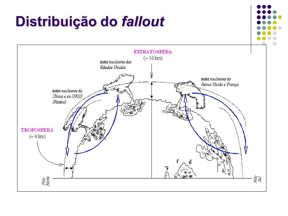 Distribuição do fallout