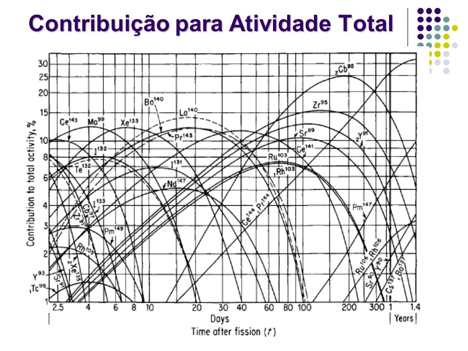 Contribuição para Atividade Total