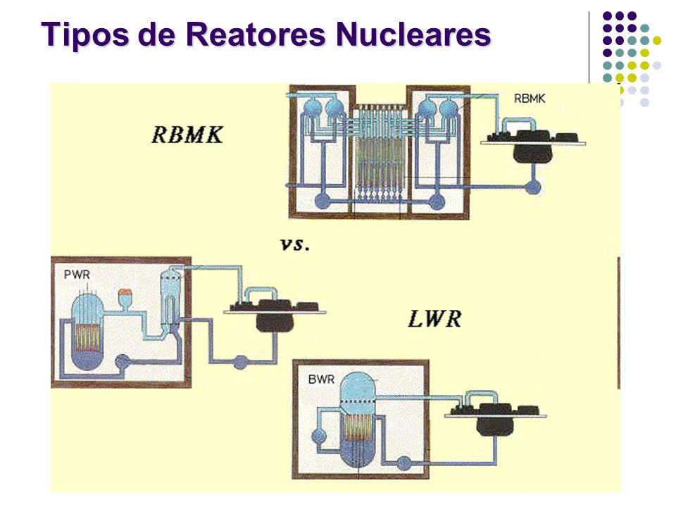 Tipos de Reatores Nucleares