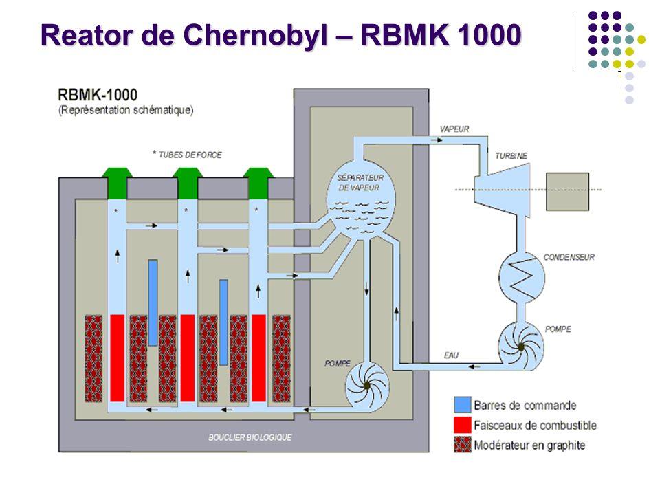 Reator de Chernobyl – RBMK 1000
