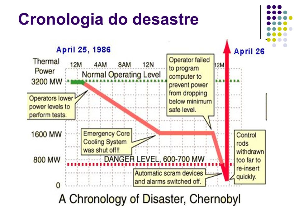 Cronologia do desastre