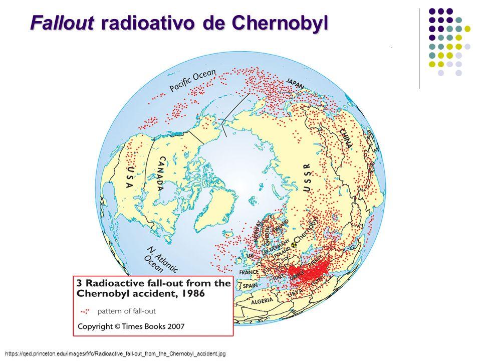 Fallout radioativo de Chernobyl