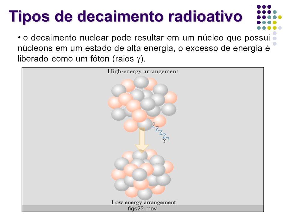 Tipos de decaimento radioativo