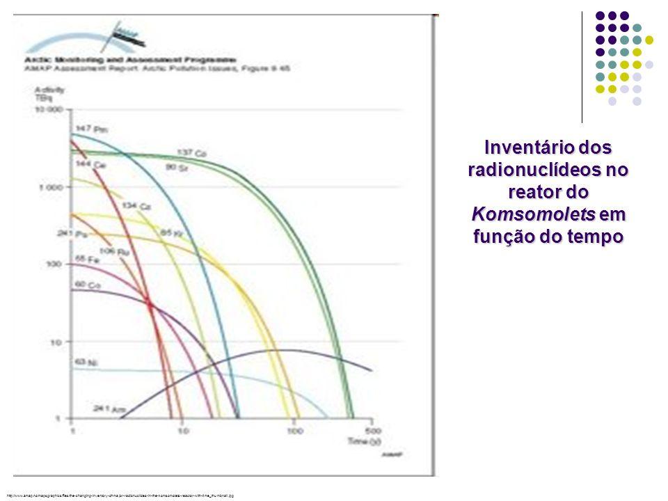 Inventário dos radionuclídeos no reator do Komsomolets em função do tempo