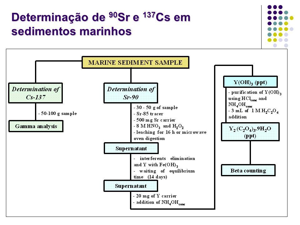 Determinação de 90Sr e 137Cs em sedimentos marinhos