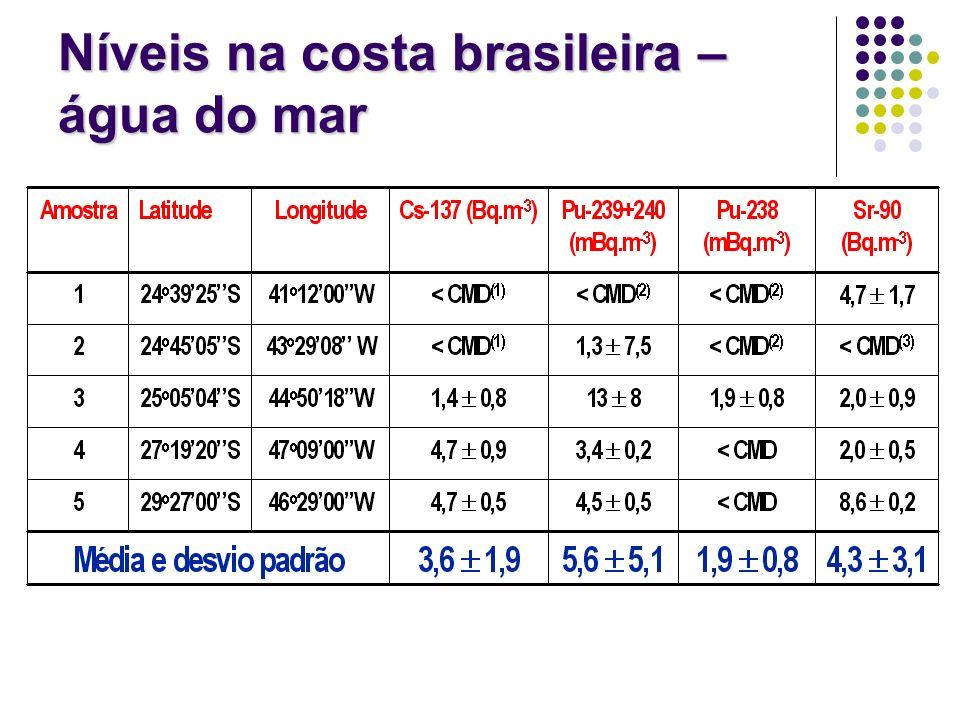 Níveis na costa brasileira – água do mar