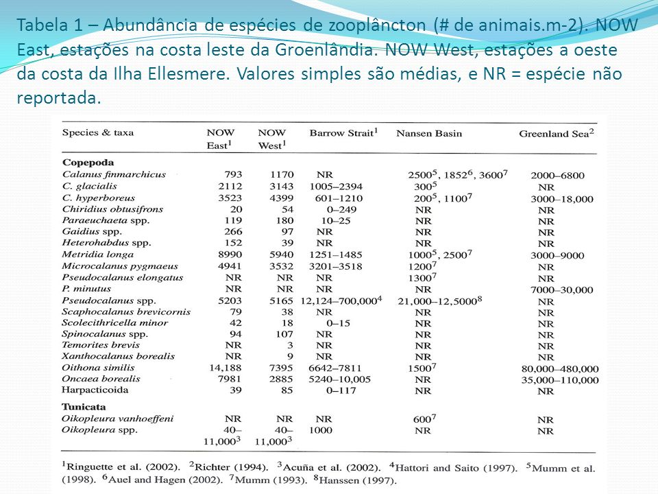 Tabela 1 – Abundância de espécies de zooplâncton (# de animais. m-2)