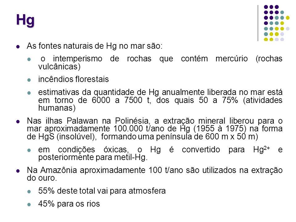Hg As fontes naturais de Hg no mar são: