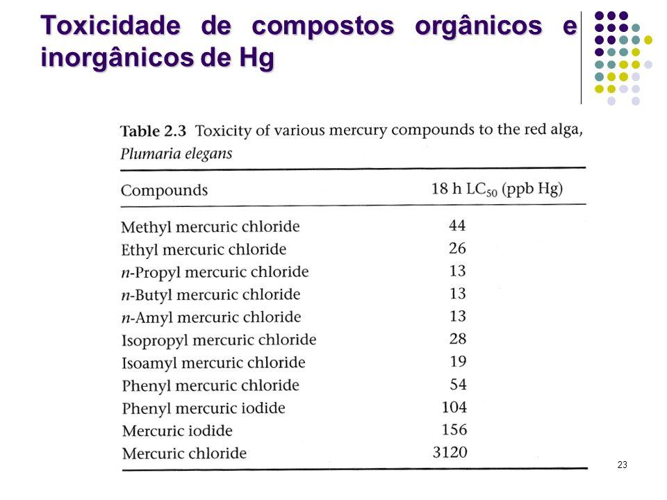 Toxicidade de compostos orgânicos e inorgânicos de Hg