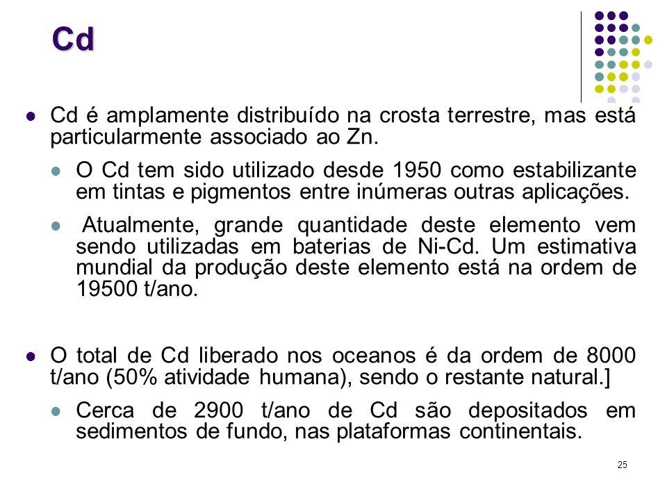Cd Cd é amplamente distribuído na crosta terrestre, mas está particularmente associado ao Zn.