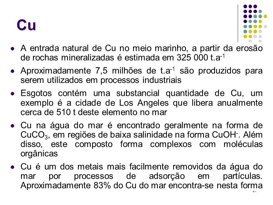 Cu A entrada natural de Cu no meio marinho, a partir da erosão de rochas mineralizadas é estimada em 325 000 t.a-1.