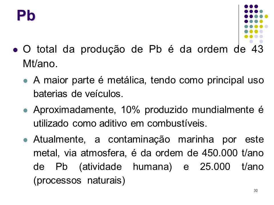 Pb O total da produção de Pb é da ordem de 43 Mt/ano.