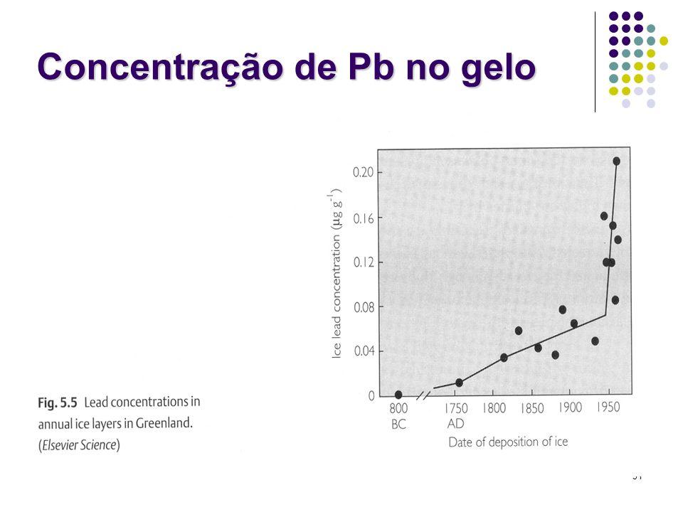 Concentração de Pb no gelo
