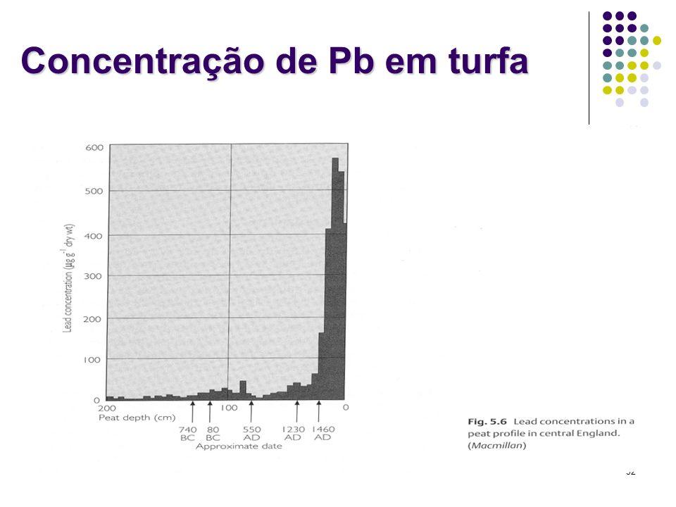 Concentração de Pb em turfa