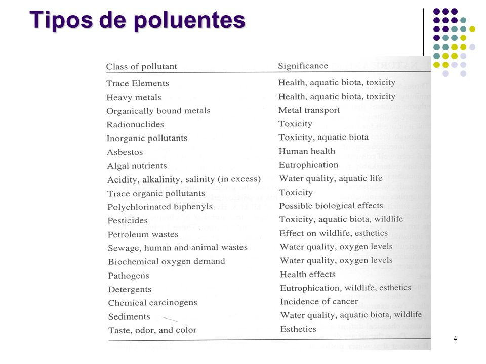 Tipos de poluentes