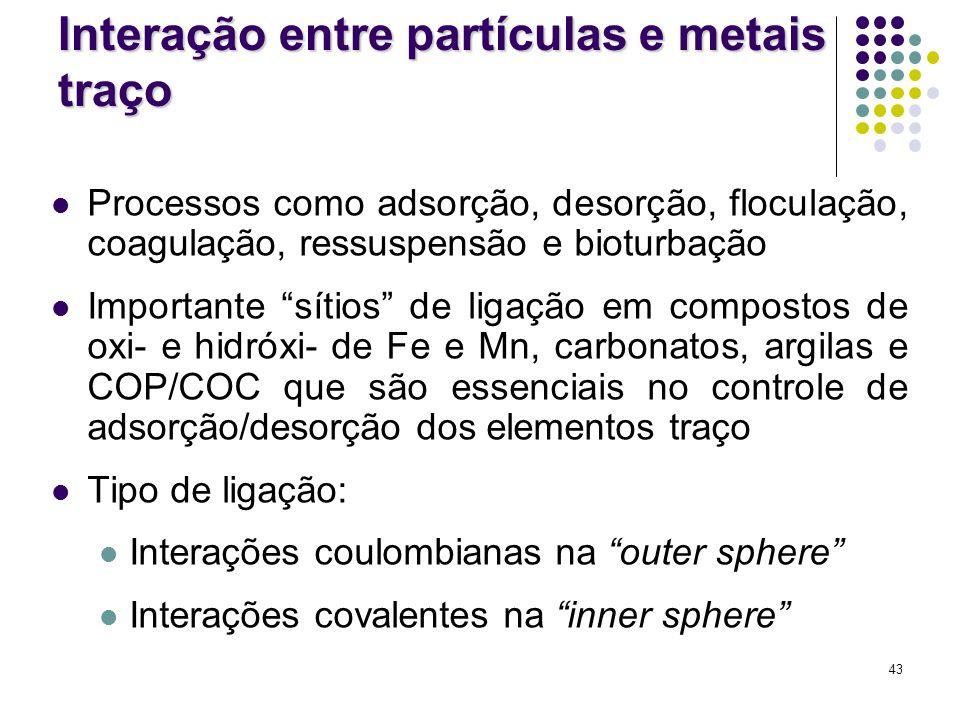 Interação entre partículas e metais traço
