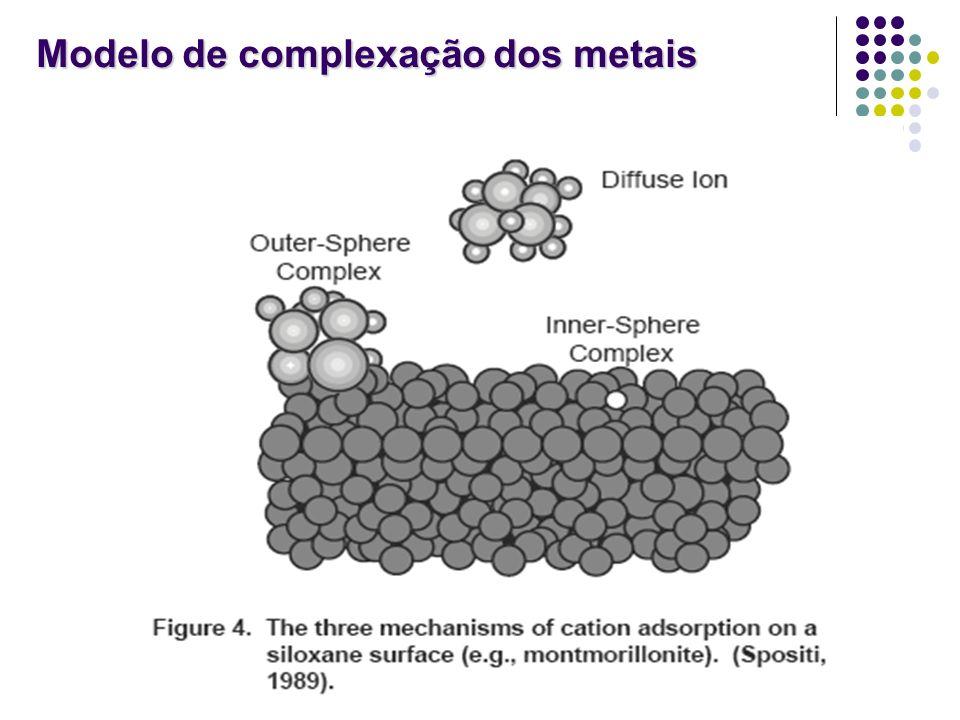 Modelo de complexação dos metais