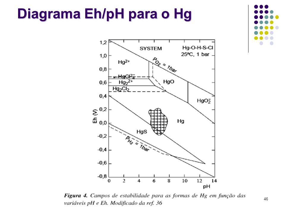 Diagrama Eh/pH para o Hg