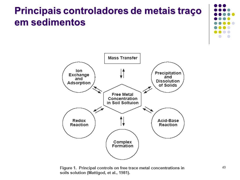 Principais controladores de metais traço em sedimentos